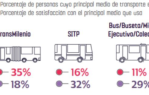 Fuente: Encuesta de Percepción Bogotá Cómo Vamos 2016