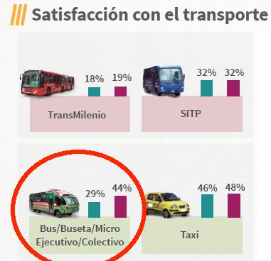Encuesta de Percepción - Bogotá Cómo Vamos