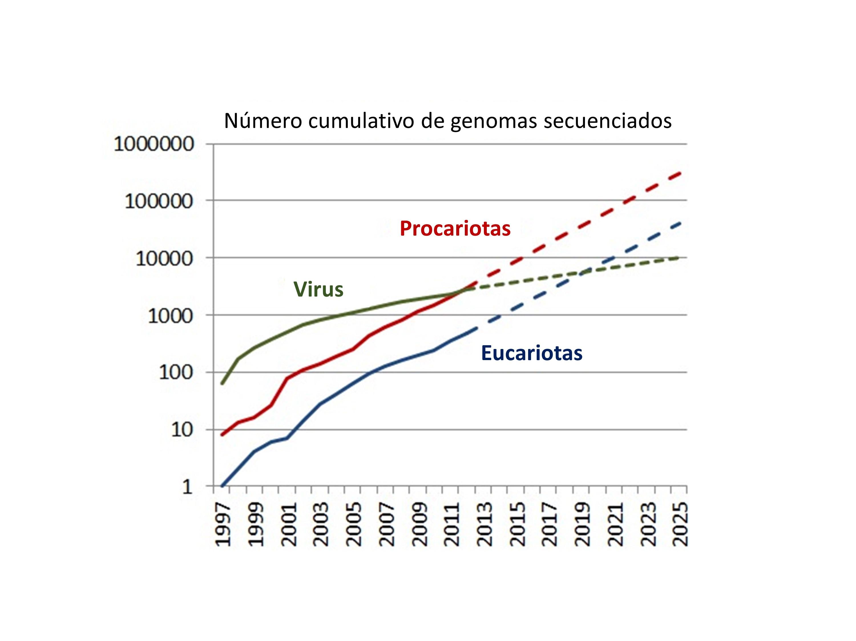 numero cumulativo de genomas secuenciados