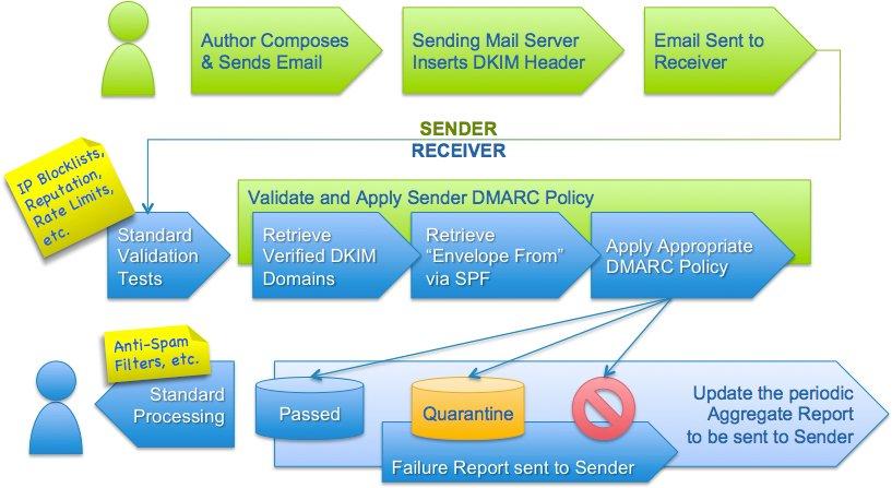 Tomada de http://dmarc.org/overview/