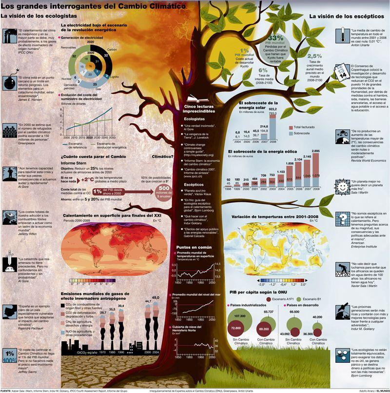 Cambio Climatico Interrogantes