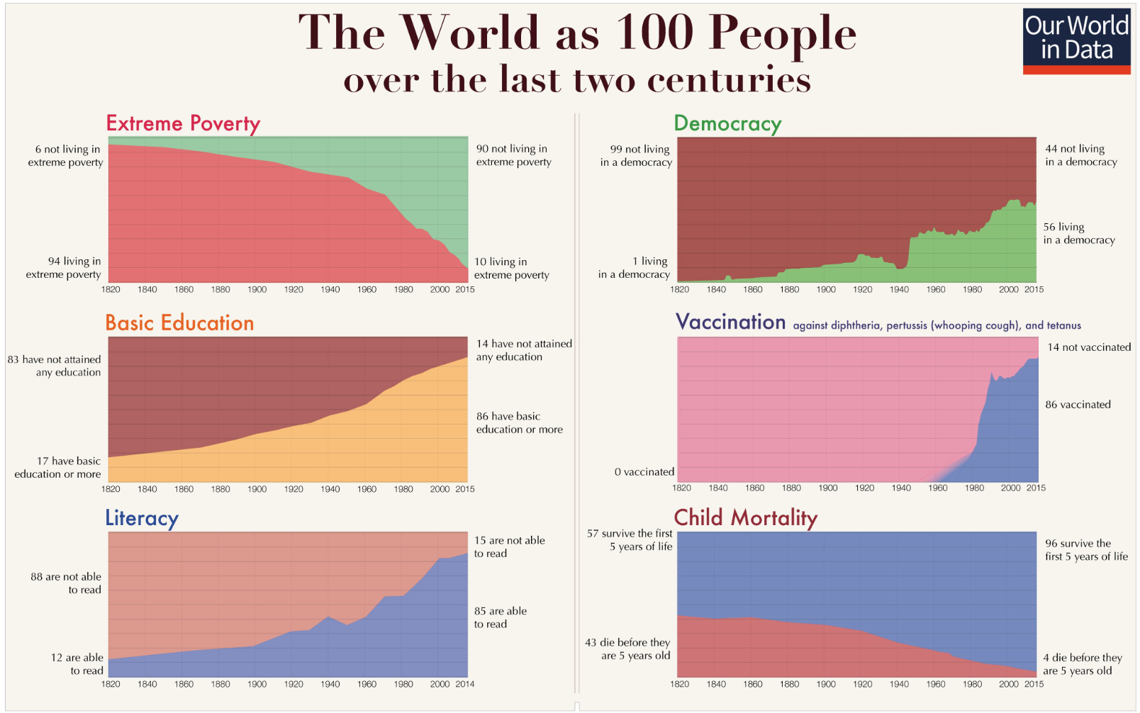 Imagen - gráficas: Our World in Data