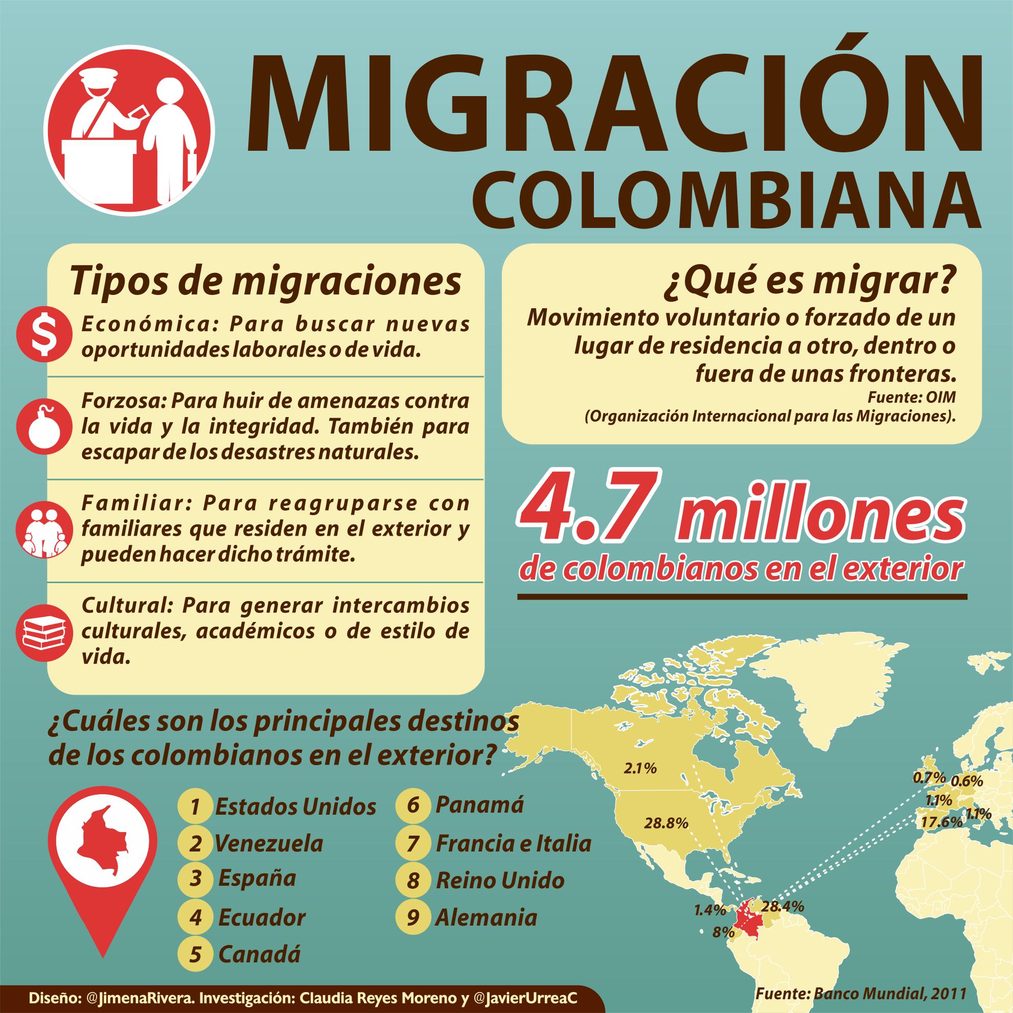 Por Qu Se Va La Gente De Colombia Colombianos En El Exterior Y Retornados
