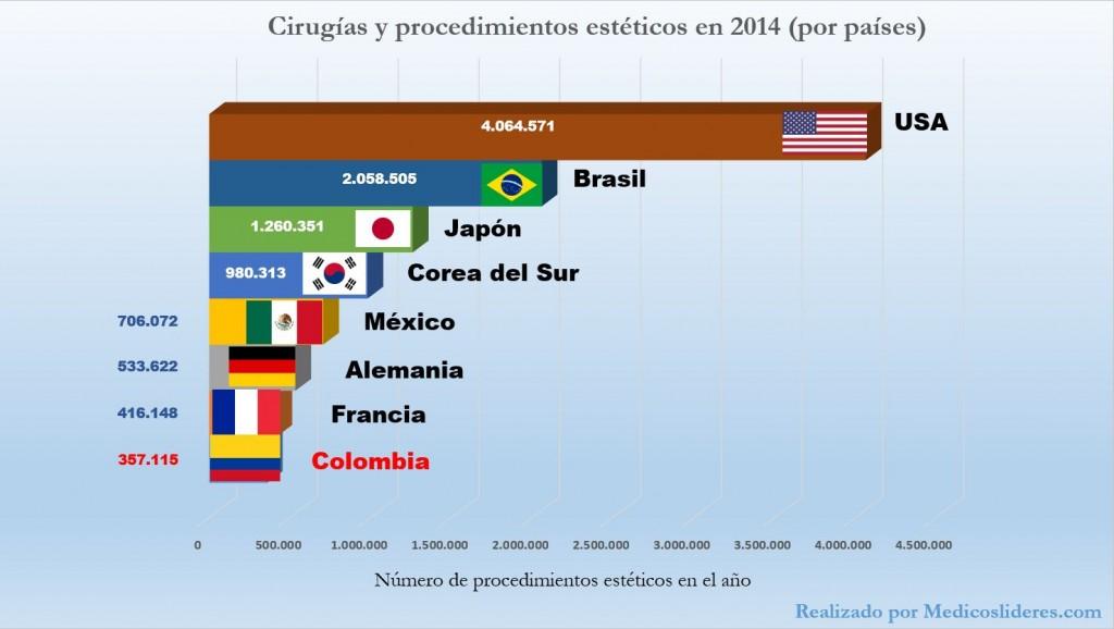 gráfico realizado por MedicosLideres.com